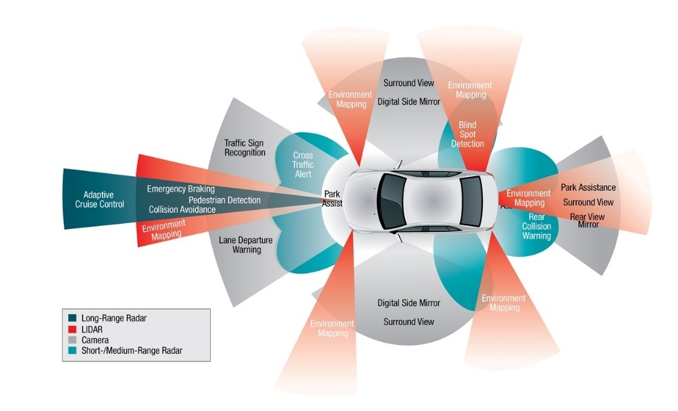 Autonomous cinnected sensors