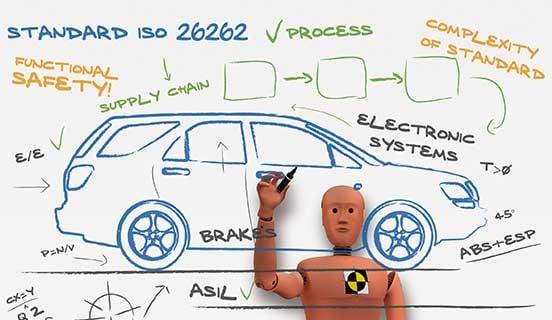 ISO 26262 Process