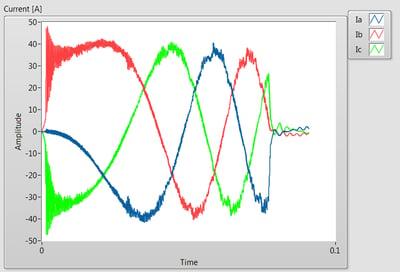 Electromagnetic torque
