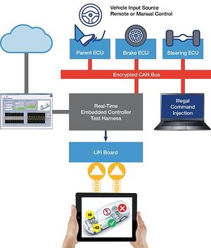 IICposter-AutoSecurityDemo-diagram