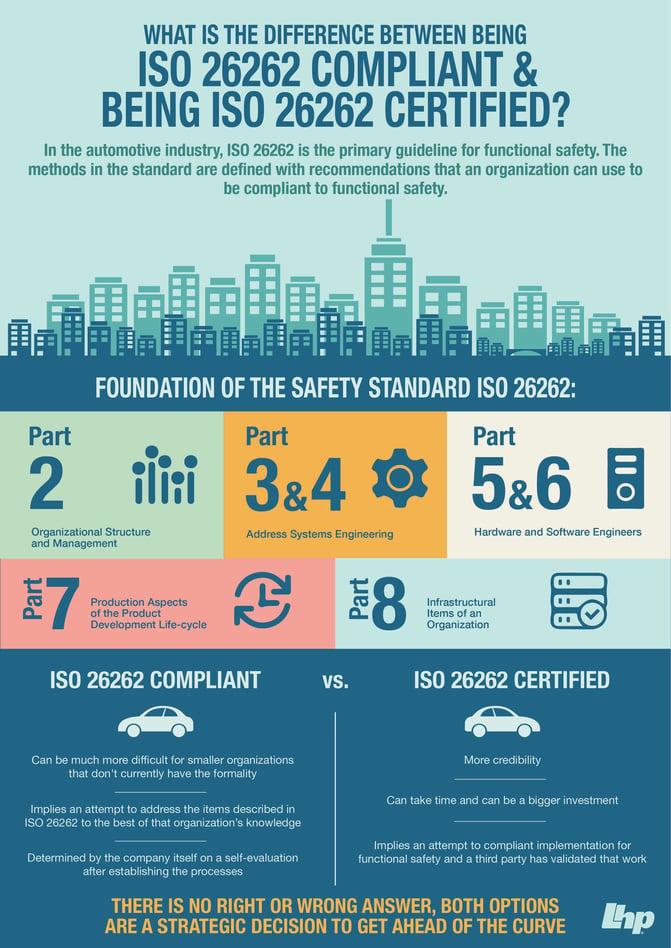 ISO 26262 infographic