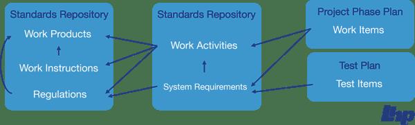 ALM-workflows