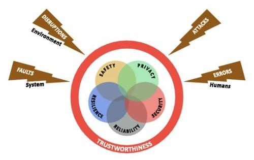 IIC - Trustworthiness Model