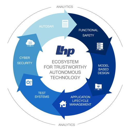 LHP Ecosystem-1