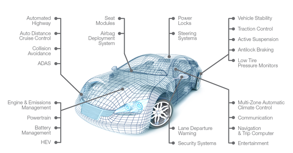 Embedded Systems on Vehicle