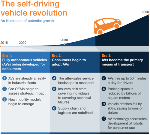 Mckinsey - Self Driving Car