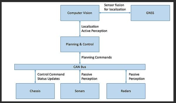 Perceptin Module Design