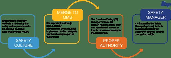 management-objectives