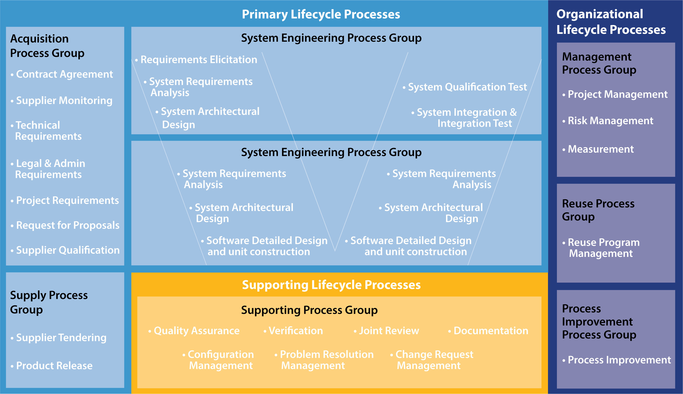 Process Measurement Framework