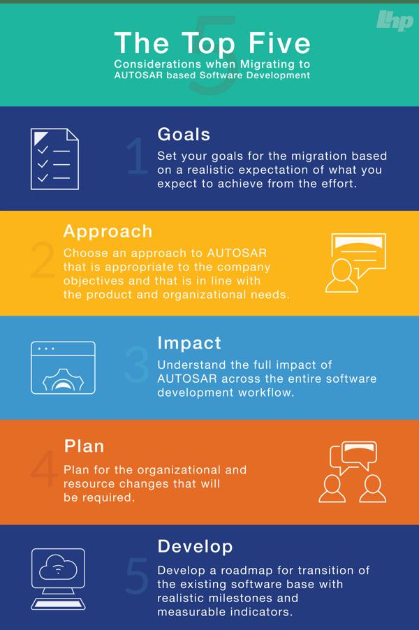 AUTOSAR Infographic
