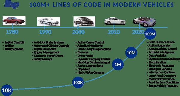 Modern-vehicles-graph