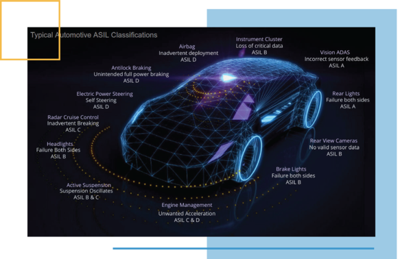 Automotive-ASIL-Classifications