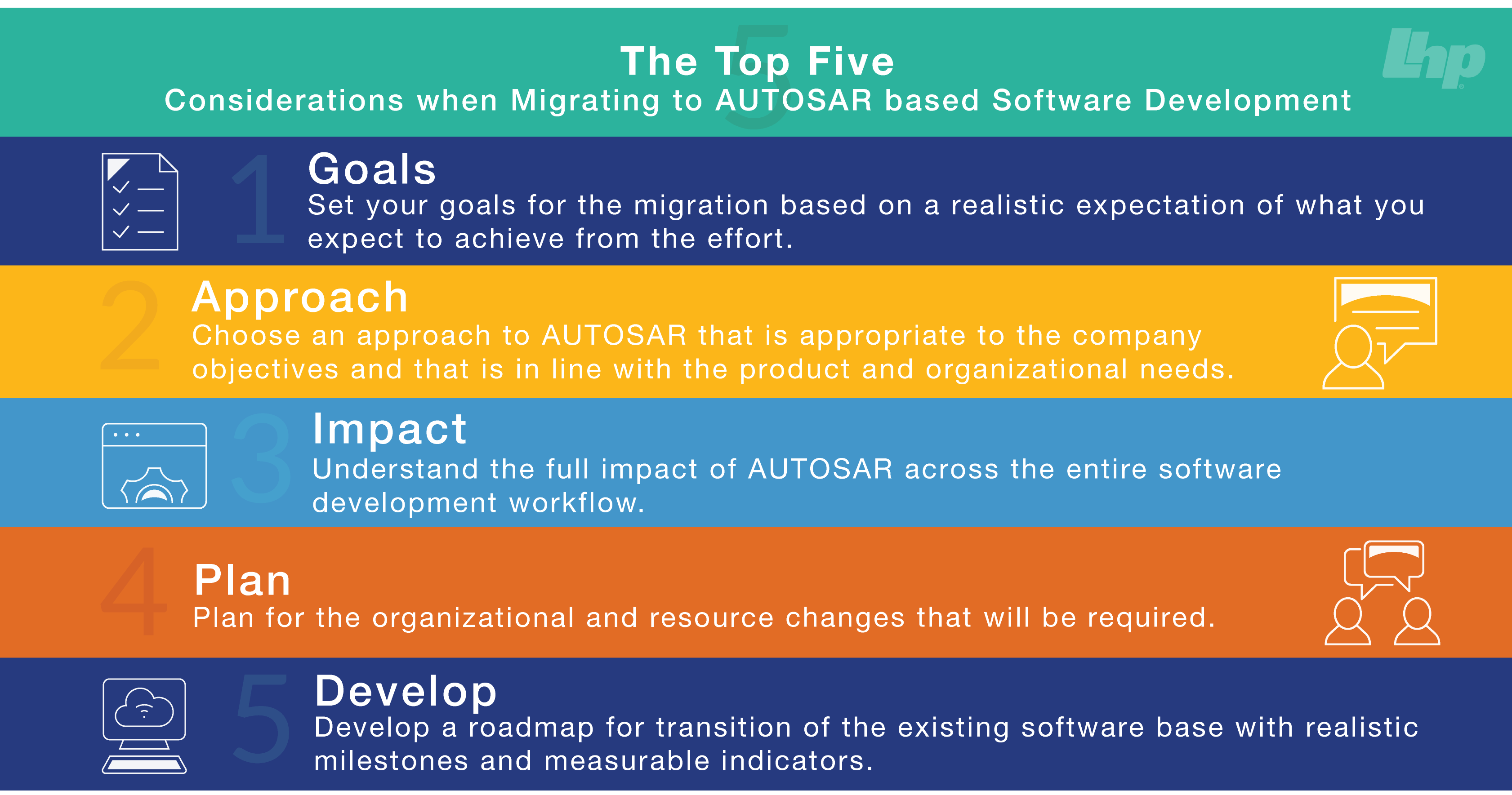Infographic: The Top Five Considerations When Migrating to AUTOSAR-Based Software Development