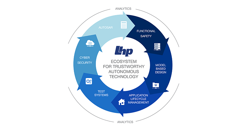 Trustworthiness and the Autonomous Vehicle with the LHP Ecosystem