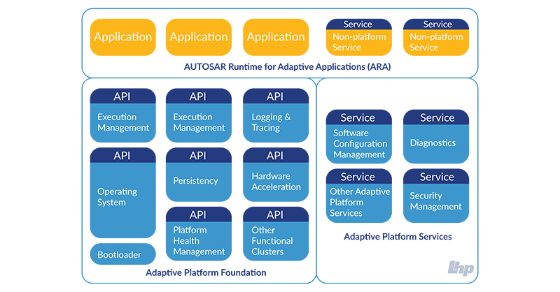 What Is Adaptive AUTOSAR?